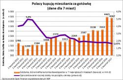 Polacy kupują za gotówkę ponad 4 tysiące mieszkań miesięcznie