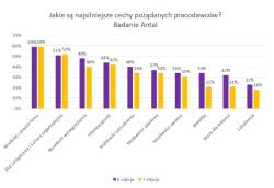 O jakim pracodawcy marzą Polacy?