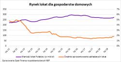 Przez niskie stopy Polacy stracili na lokatach 44 miliardy złotych